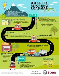 Quality Reporting Roadmap
